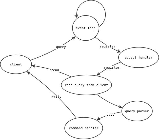 处理客户端命令流程图