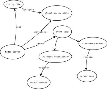 Startup   diagram